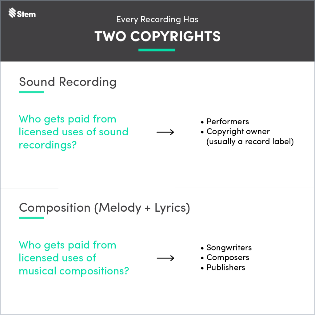 Music Copyrights 101: How to Protect Your Work | Stem